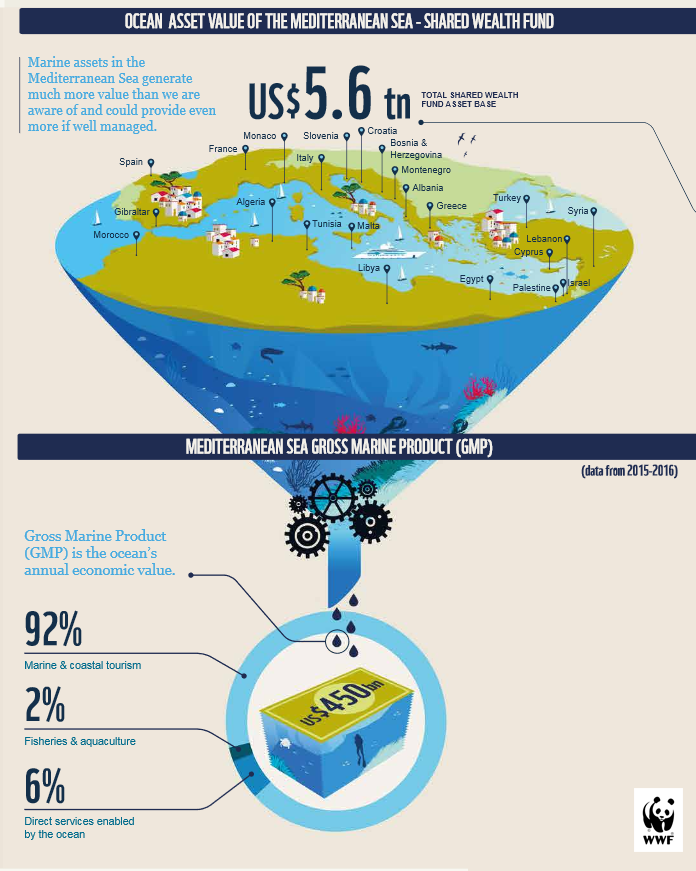 The value of the Mediterranean ©WWF